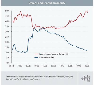 Union membership graph